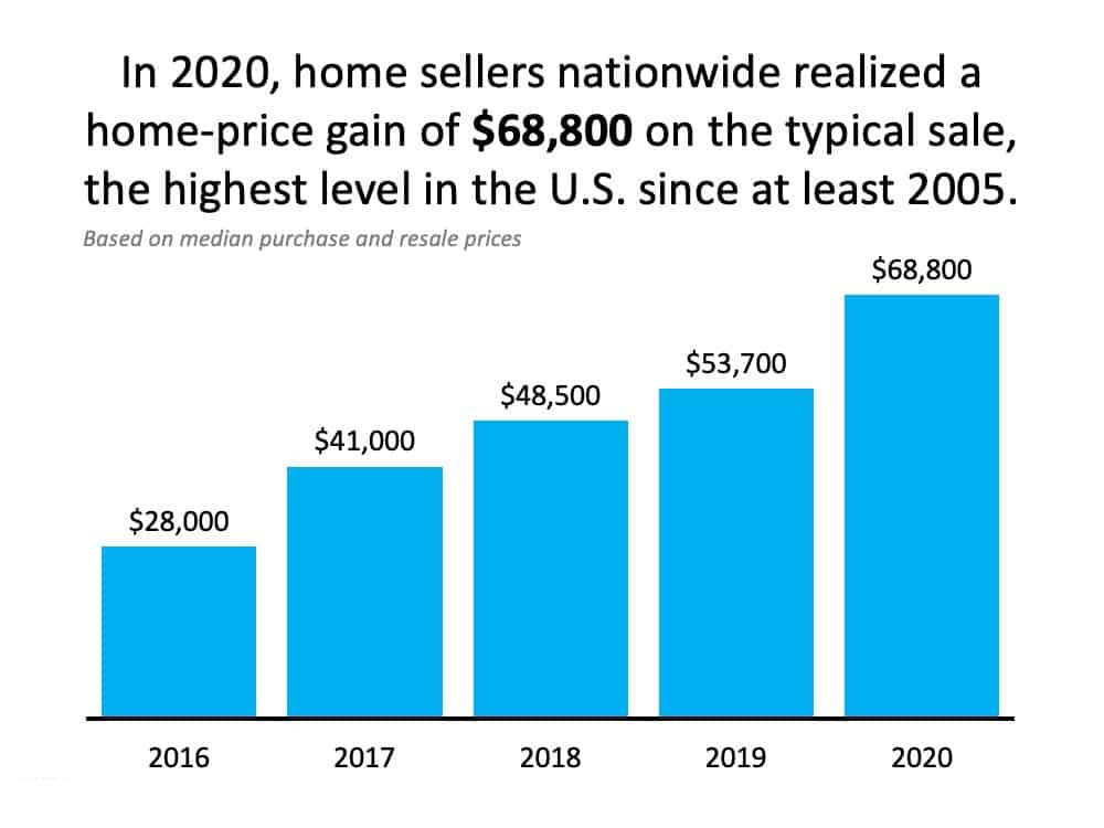 Home sellers realized a price gain of their home to build wealth.